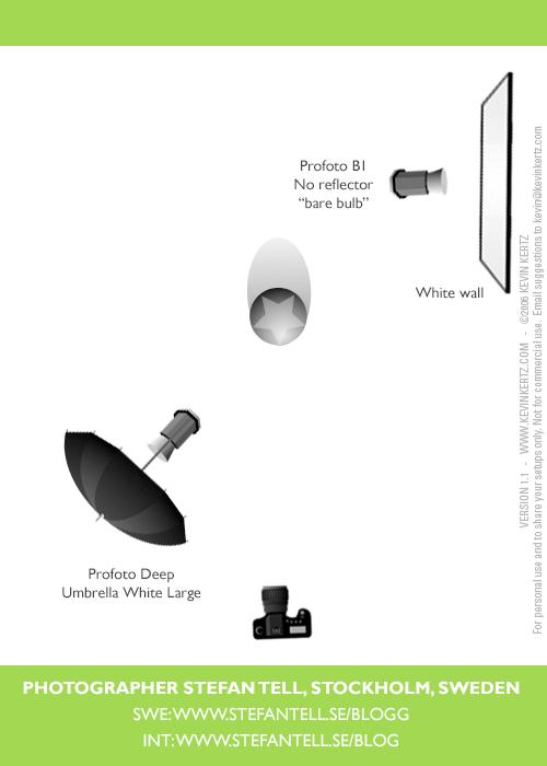 ljussättning-on-location-variera-enkelt-vinkel-bakgrund-Profoto-B1