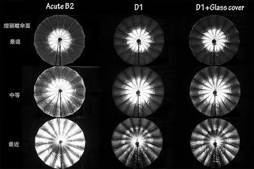 jämförelse-hur-mycket-täcker-blixten-av-paraplyet-profoto-d1-b1-acuteb