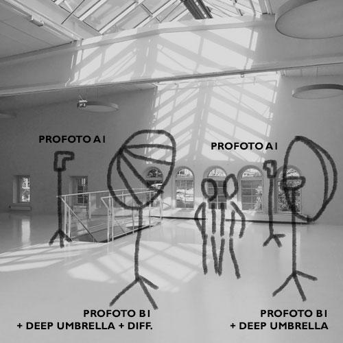 diagram-ljussattning-portratt-miljo-fargfabriken-fyra-blixtar