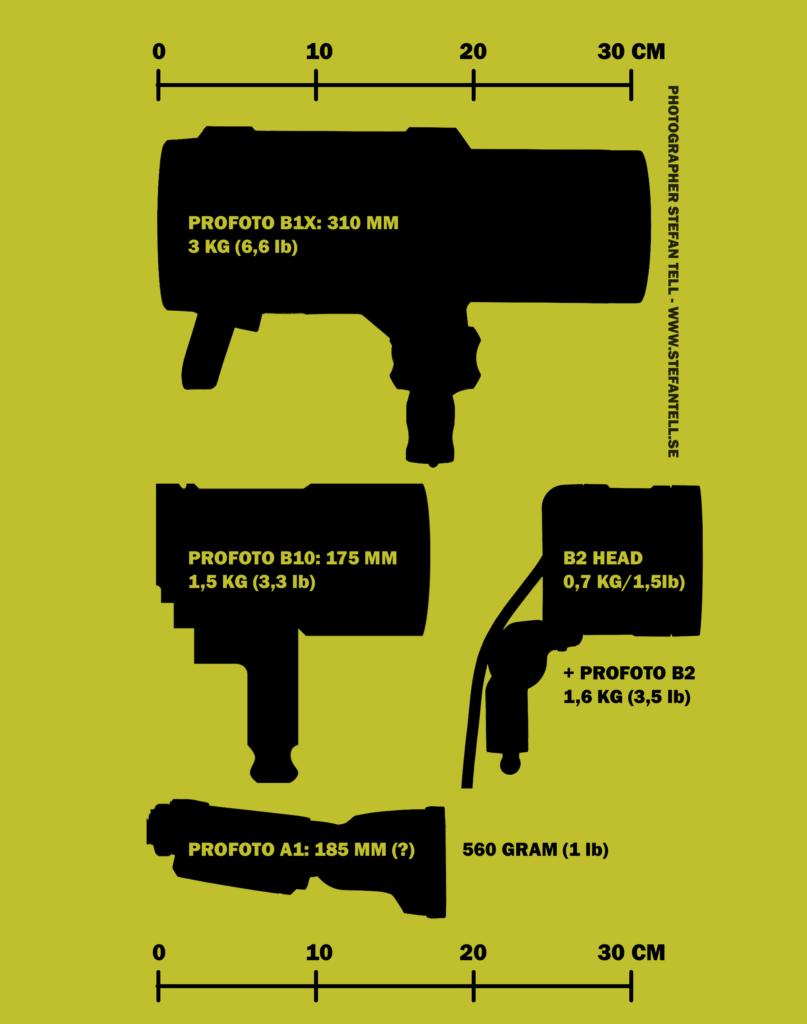 Profoto B10, jämforelse i storlek och vikt, längd mellan batteriblixtarna B1, B2 och A1. Översikt med illustration. Stefan Tell, fotograf i Stockholm