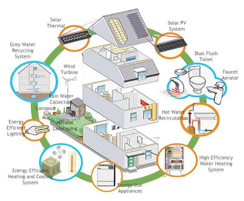 case eficiente energetic
