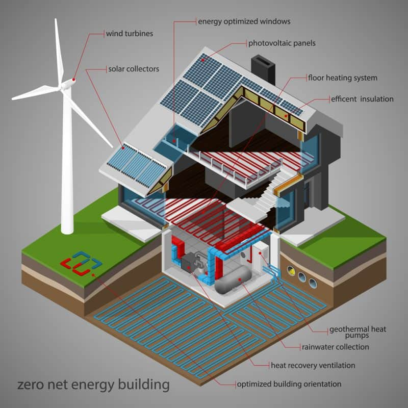 zero net energy building