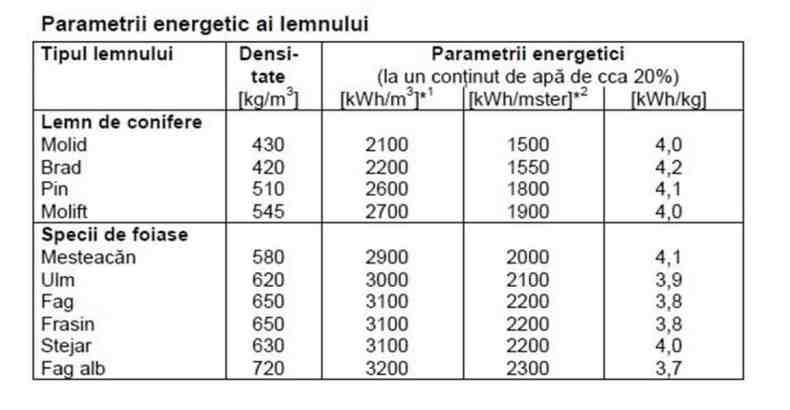 parametri lemnului - silvicultura