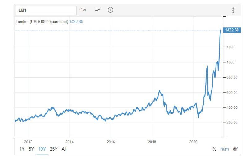 prețul lemnului în SUA - 10 ani
