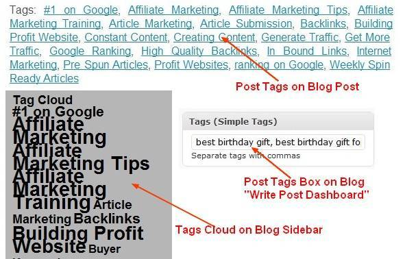 how to write with keywords - seo post tags