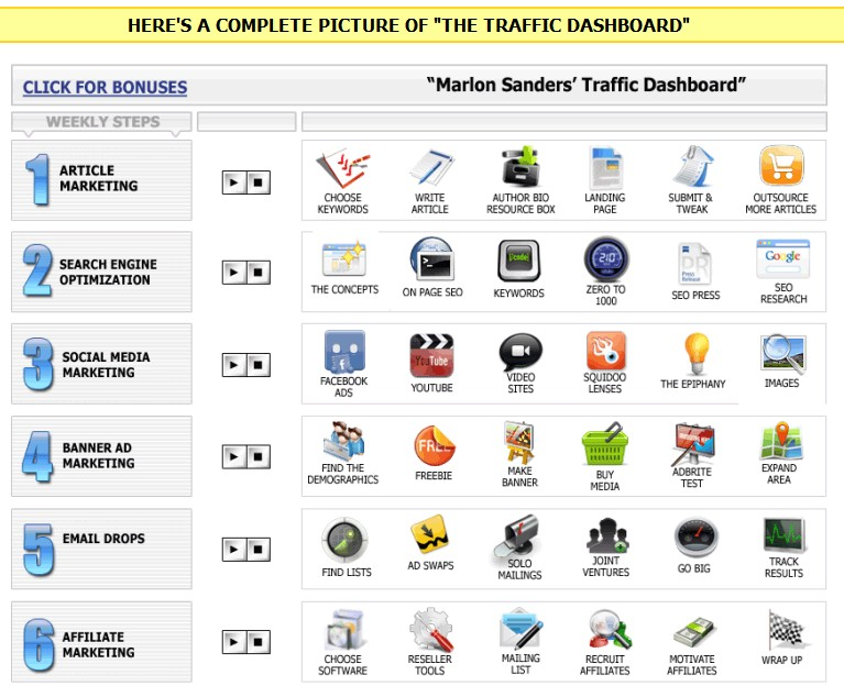 marlon sanders traffic dashboard review - contents