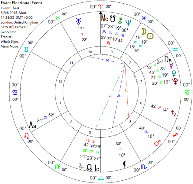 New Moon 19 Aquarius