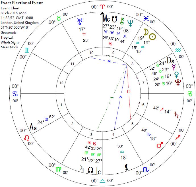 New Moon 19 Aquarius