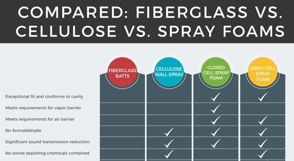 Compared Fiberglass Vs Cellulose Vs Spray Foams