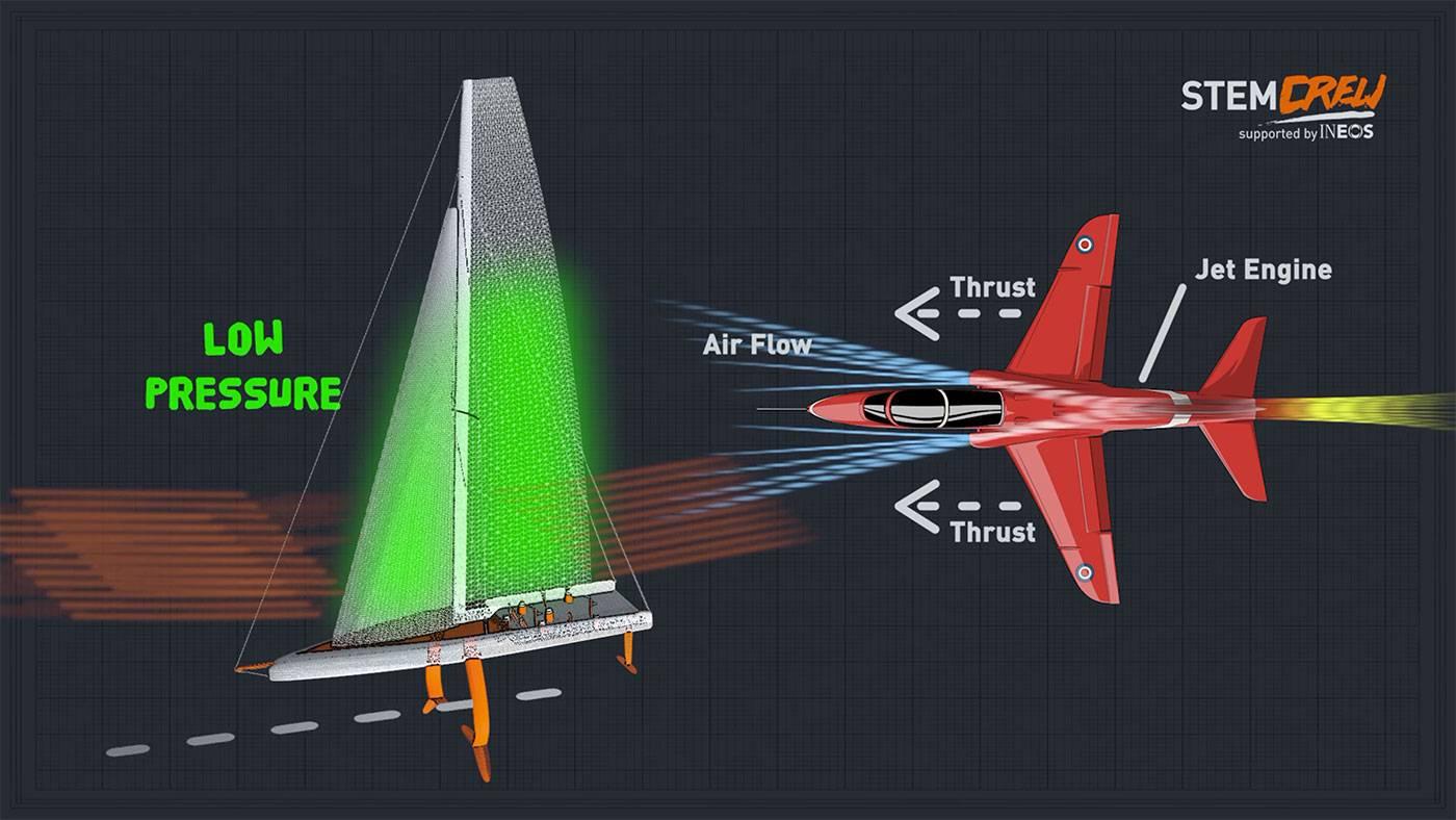 Energy Stores Amp Transfers Physics Amp Science Ks3 Amp Ks4