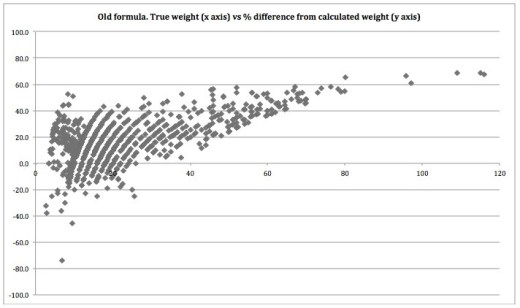 Old Formula plot