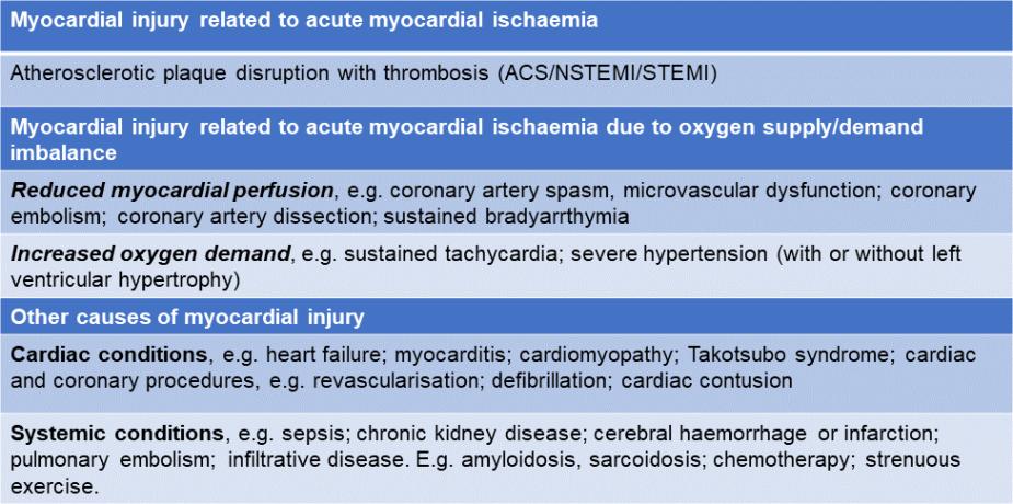 Causes of rasied hs-cTn