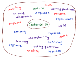 Science is circle map