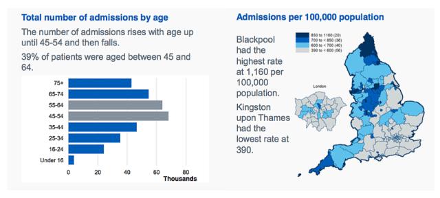 Alcohol statistics England, UK