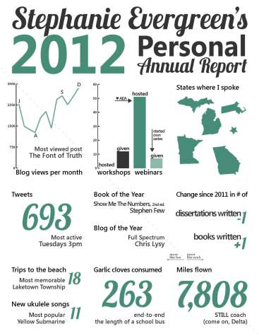 Stephanie Evergreen's personal annual report for 2012