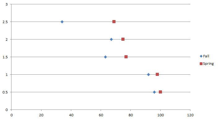 Easy Dot Plots In Excel  Evergreen Data