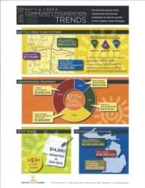 Battle Creek Community Foundation Evaluation Executive Summary