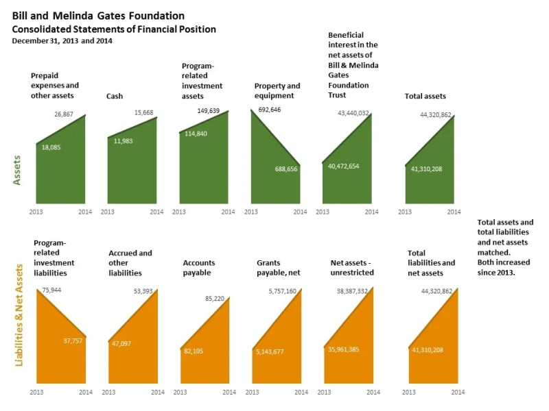 GatesFinancialsRevised