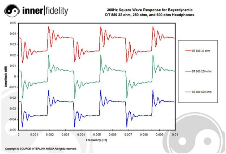 A Comparison of Beyerdynamic DT 880 32 ohm, DT 880 250 ohm, and DT 880 600  ohm Headphones Page 2 | Stereophile.com