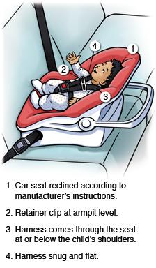 Car Seat Installation Central Coast