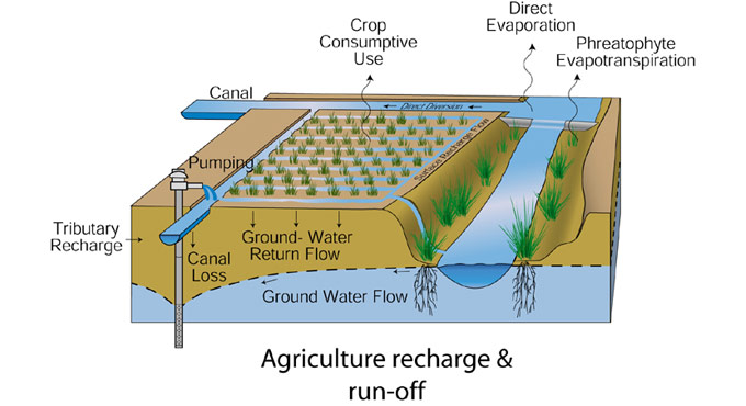 agriculture recharge run off