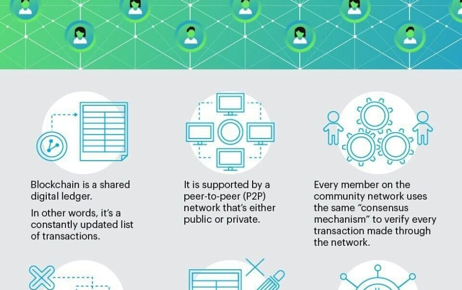 What is Blockchain and Why it Matters