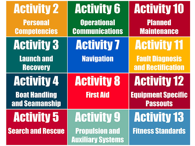 Examples Of Training Activities From Rnli Training Manual