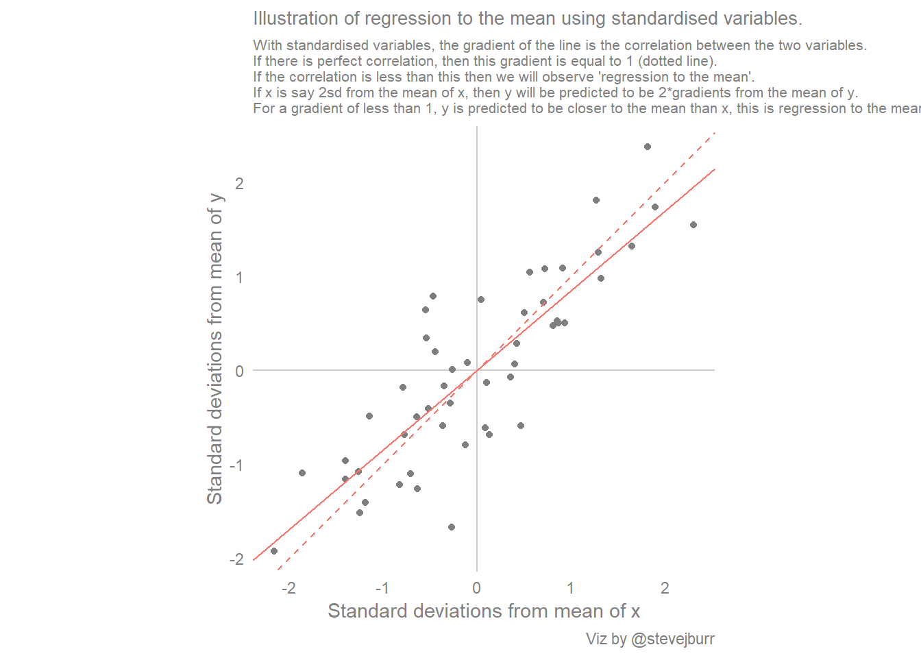 Scatter Plots Best Fit Lines And Regression To The Mean