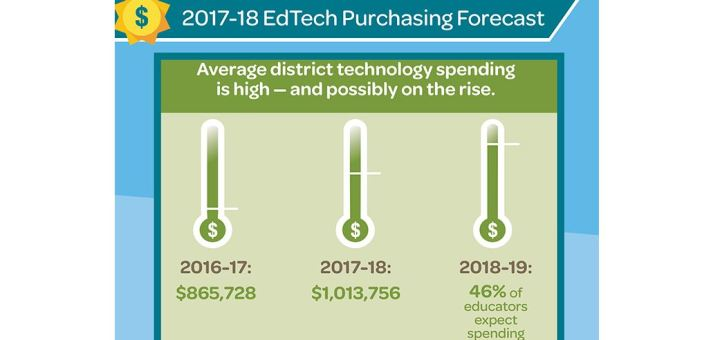 Edtech spending 2017-18 #gamification
