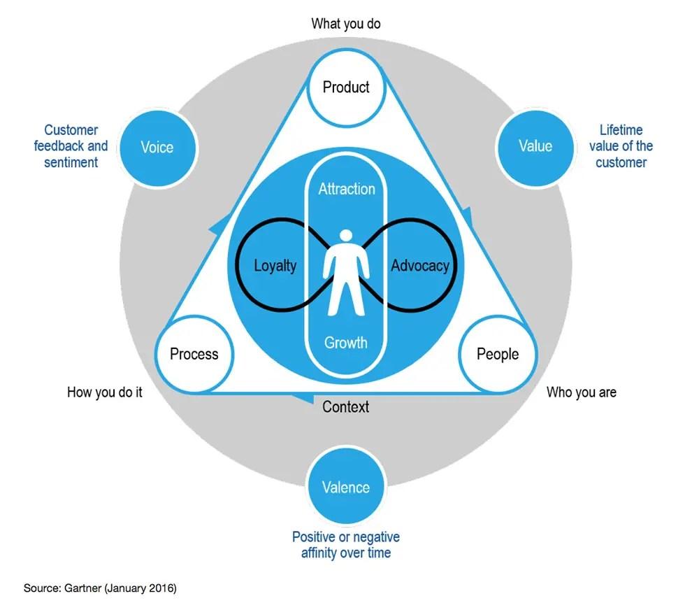 Virtual Reality High Impact Customer Experiences