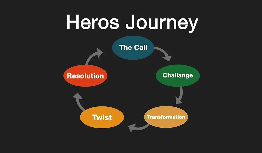 video marketing hero's journey