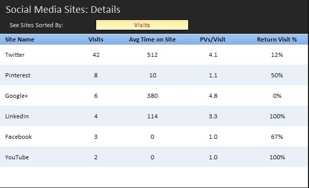 Site Visits By Social Account