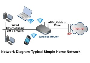 How to Set Up a Home Network Beginners Guide