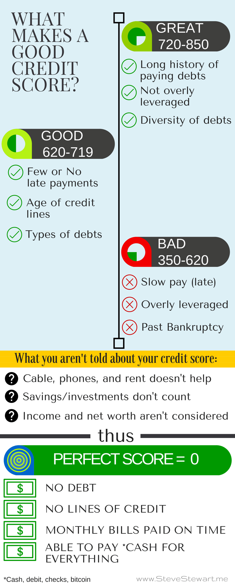 WHAT MAKES CREDIT SCORE