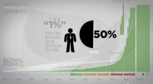 One percent of the population owns 50% of all stocks and bonds and 40% of all wealth. 80% of the population own only 6 percent of the national wealth.