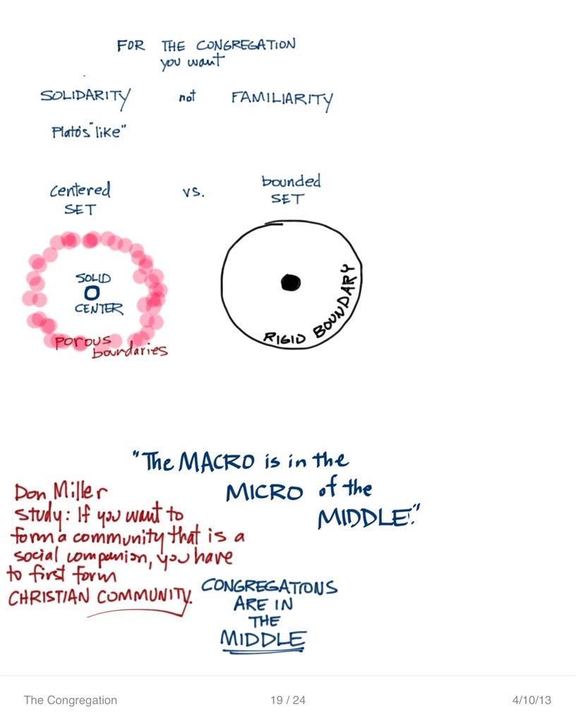 The Congregation | Class Notes | April 10