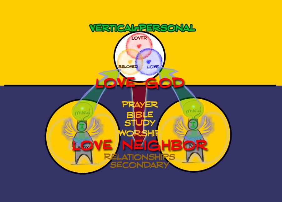 vertical-personal spirituality