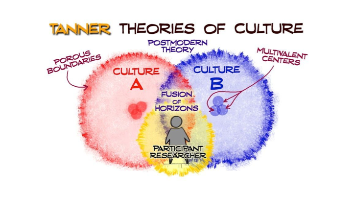 The Postmodern Model of Culture