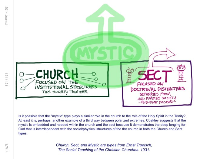 Mystic-church-sect from Troelsch