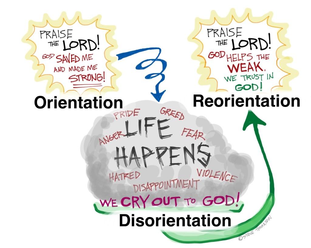 orientation, disorientation reorientation