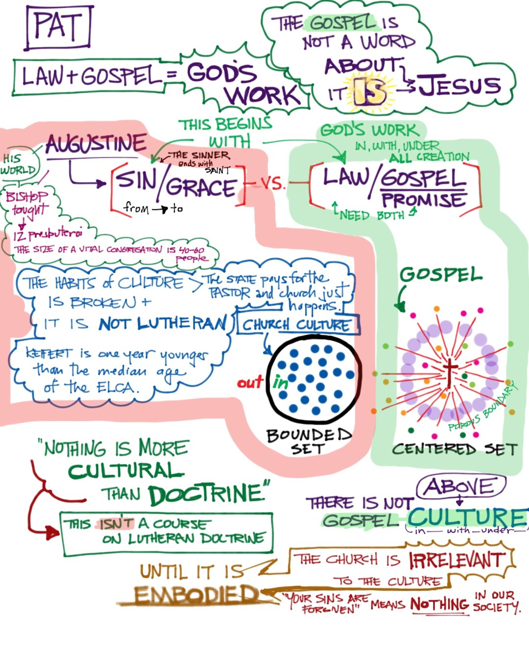 Law and Gospel with Keifert and Jacobson | Session One #visualnotes