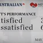 Abbott's performance in the newspoll