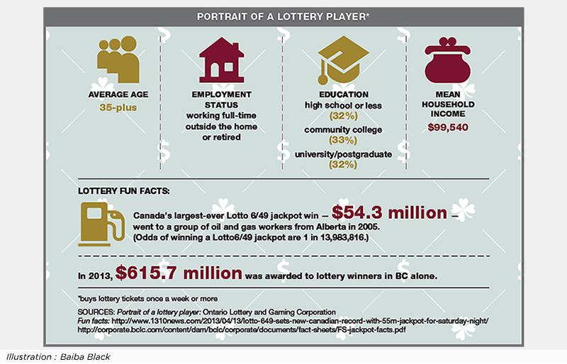 Portrait of a lottery winner