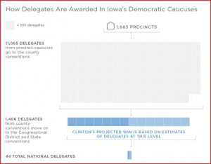 How-Delegates-are-awarded-in-Iowa