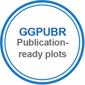 ggpubr: publication ready plots