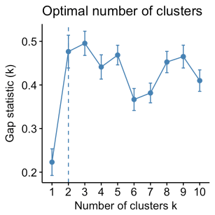 cluster analysis in R