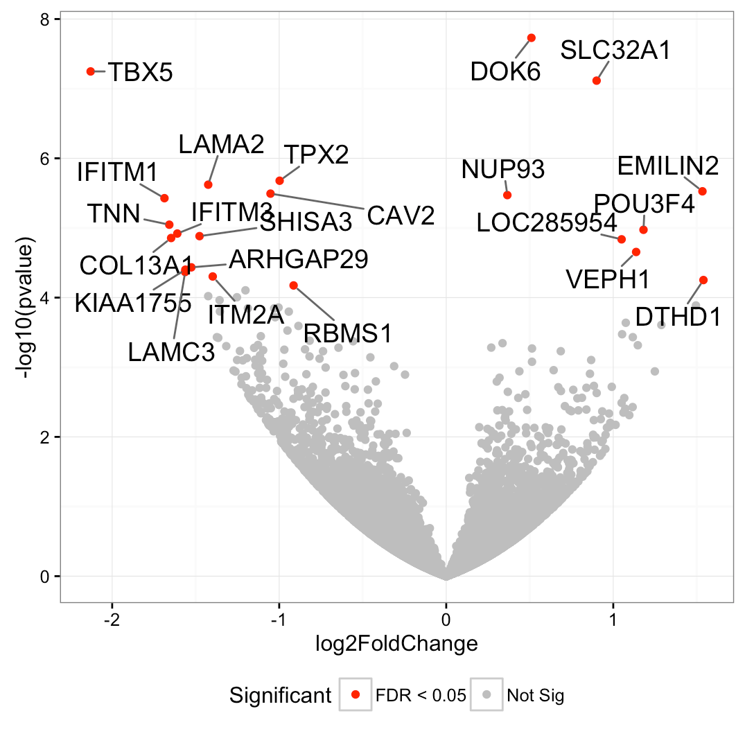 Ggplot2 Texts Add Text Annotations To A Graph In R Software