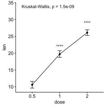 how to read p values