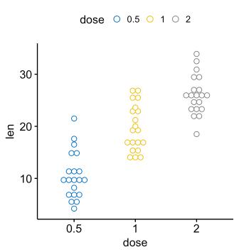 Arrange multiple ggplots on the same page