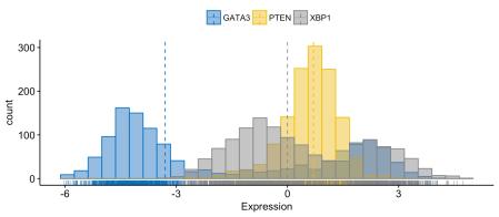 Exploratory Data visualization: Gene Expression Data